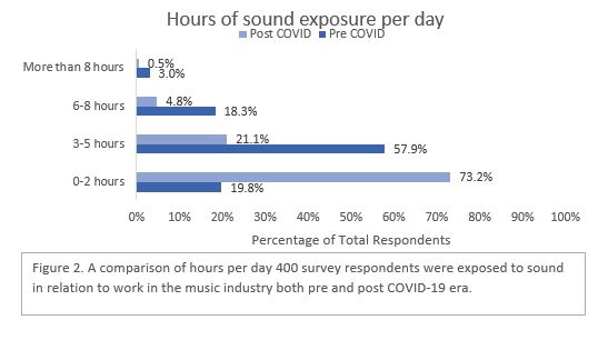 Hours of Sound Exposure per Day