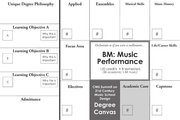 Music Performance Canvas